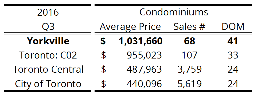 Yorkville - Toronto Condo Resale Activity - 2016 Q3.png