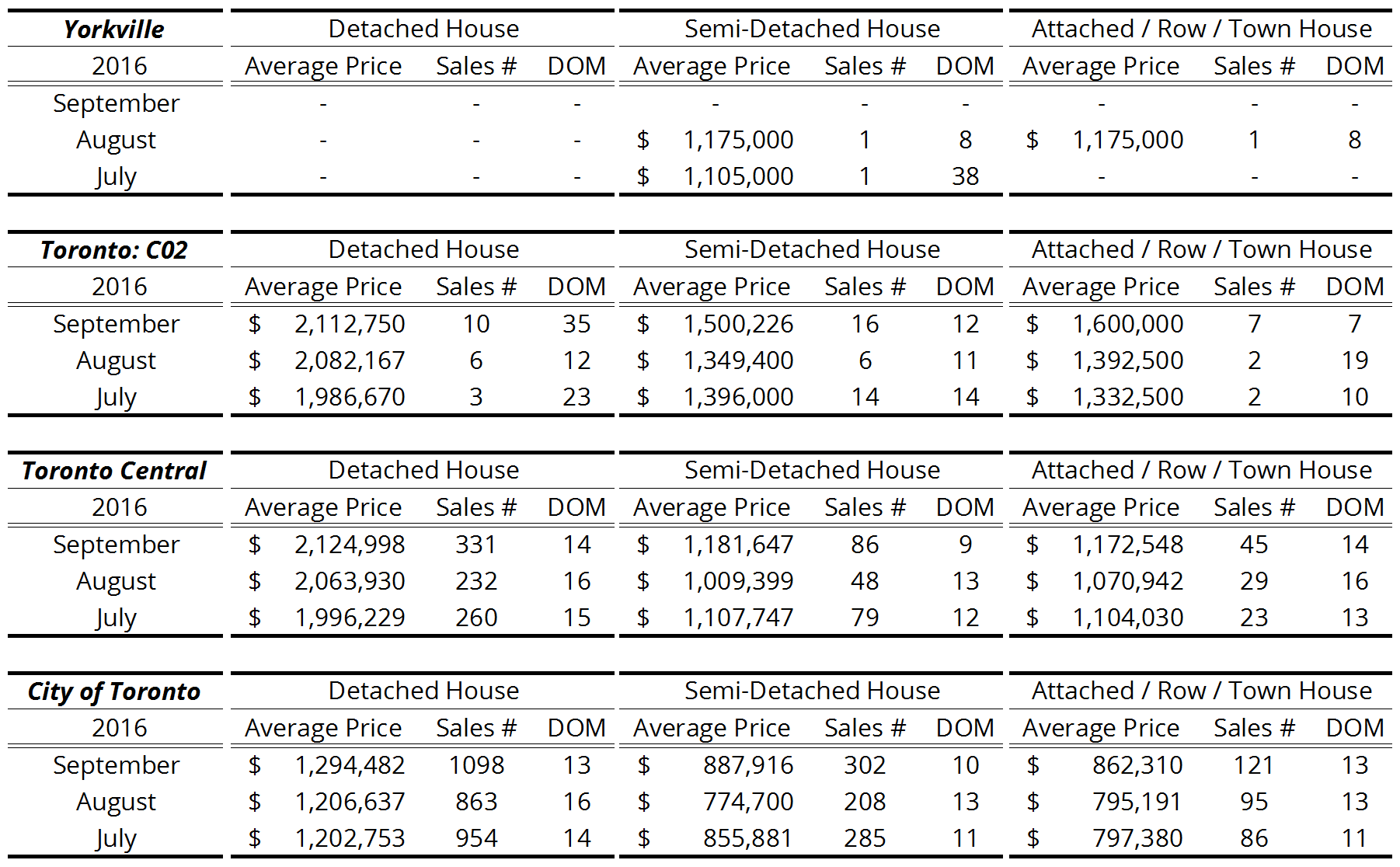 Yorkville + Toronto Freehold Homes Resale Activity - 2016 Q3.png