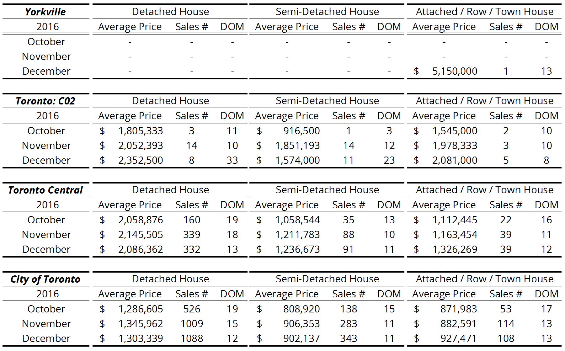 Yorkville + Toronto Freehold Homes Resale Activity - 2016 Q4.png