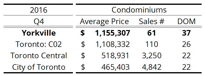 Yorkville - Toronto Condo Resale Activity - 2016 Q4.png