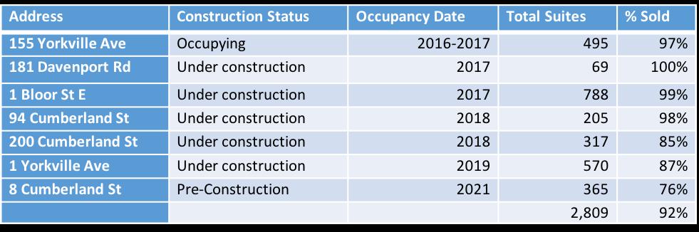 Toronto New condo builds table
