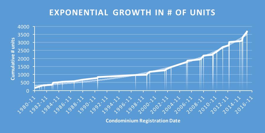 Residential condominium developments growth graph